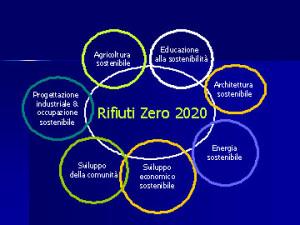 La sostenibilità è raggiungibile tramite il coinvolgimento di ogni disciplina. Da una diapositiva di Paul Connett.