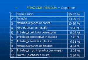 La frazione residua dei rifiuti di Capannori con la percentuale dei materiali/oggetti che la costituiscono (2010)