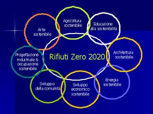 La sostenibilità è raggiungibile tramite il coinvolgimento di ogni disciplina. Da una diapositiva di Paul Connett